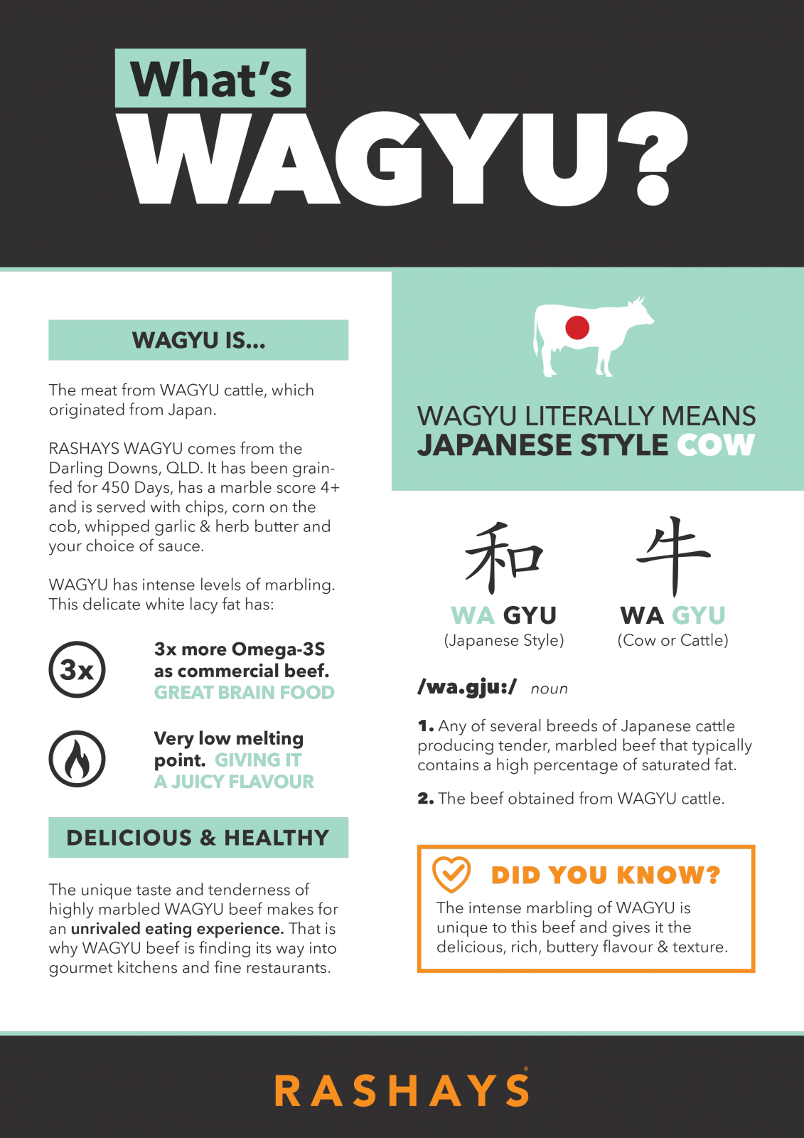 What's WAGYU?